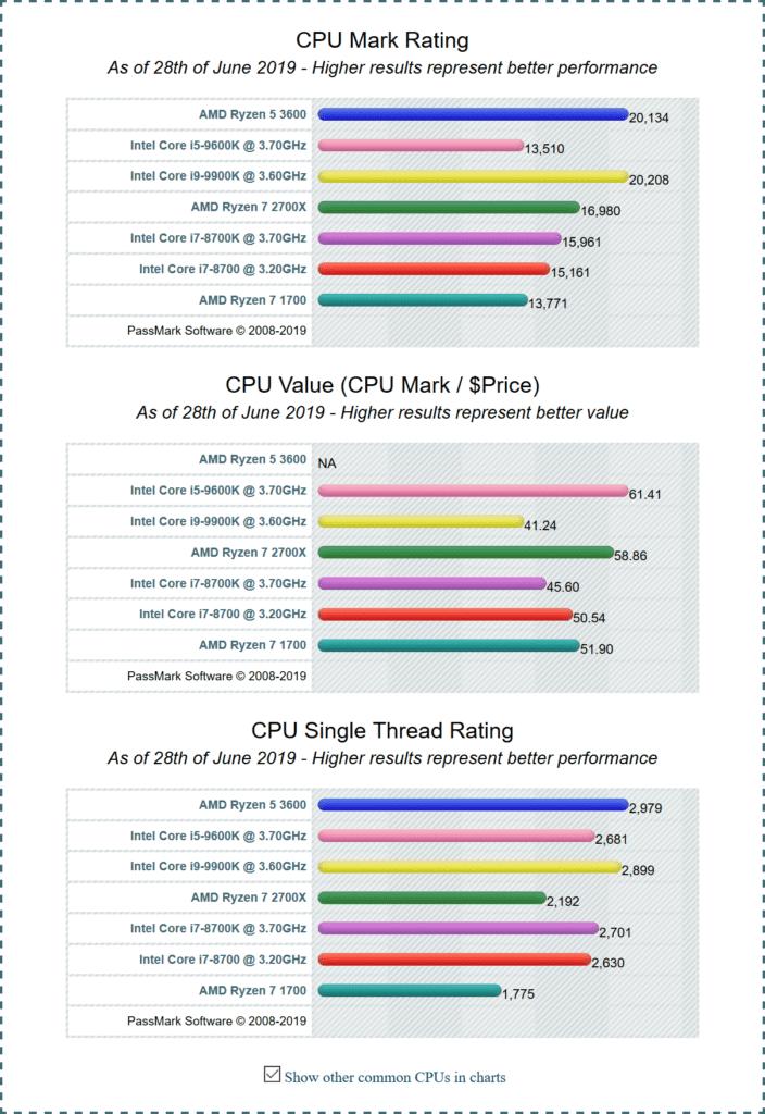 The Ryzen 5 3600 is twice as fast as Intel Core i5-9600K in PassMark, has the best single core scores