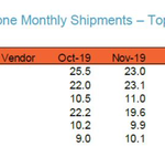 Xiaomi overtakes Huawei in global sales due to COVID-19 & Google Services restrictions
