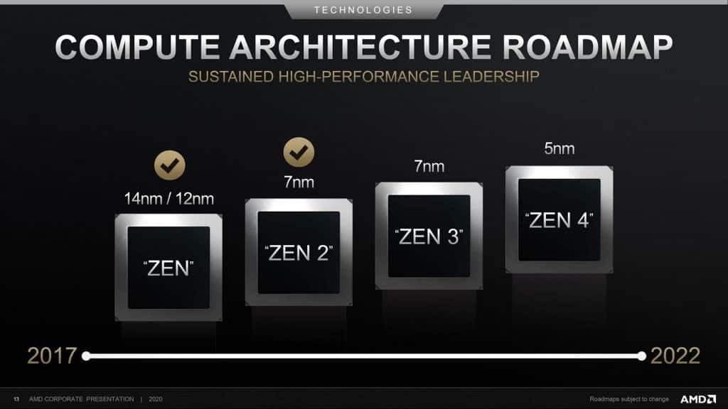 AMD's 2021-2022 Ryzen roadmap leaked: Warhol, Van Gogh & Cezanne are real