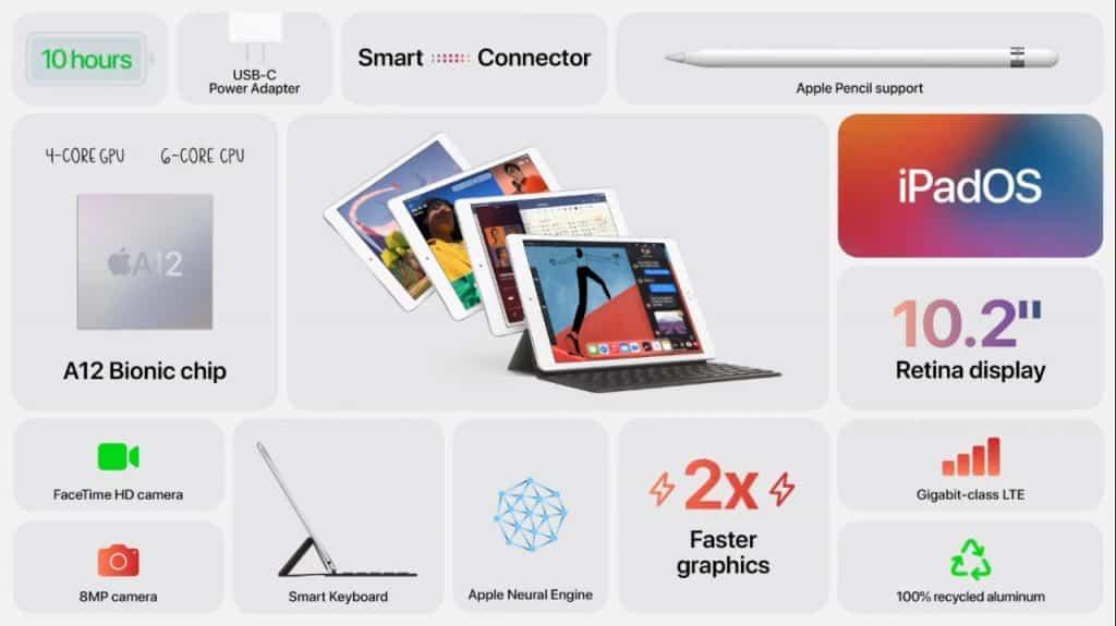 iPad 8th Gen Appl Specs _TechnoSports.co.in