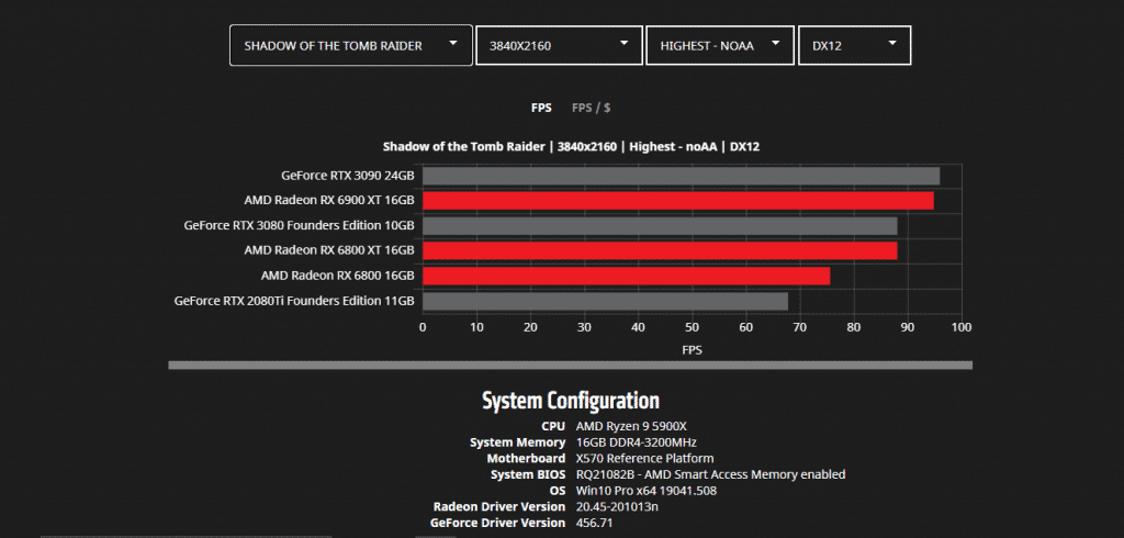 AMD gives gaming benchmarks of their upcoming RX 6000 series GPUs in details