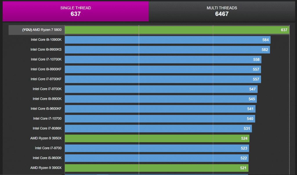AMD Ryzen 7 5800 confirmed: beats Core i9-10900K in CPU-Z single-core & Core i9-9900KS in multi-core