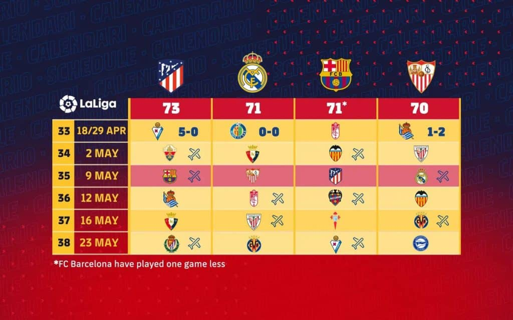 As Madrid teams drop points, is this the Golden chance for Barcelona to win LaLiga?