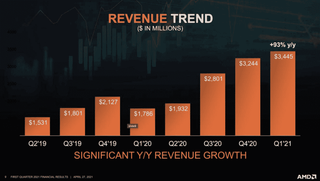 AMD posts record $3.4 billion in revenue in Q1 2021, a 93% increase compared to last year