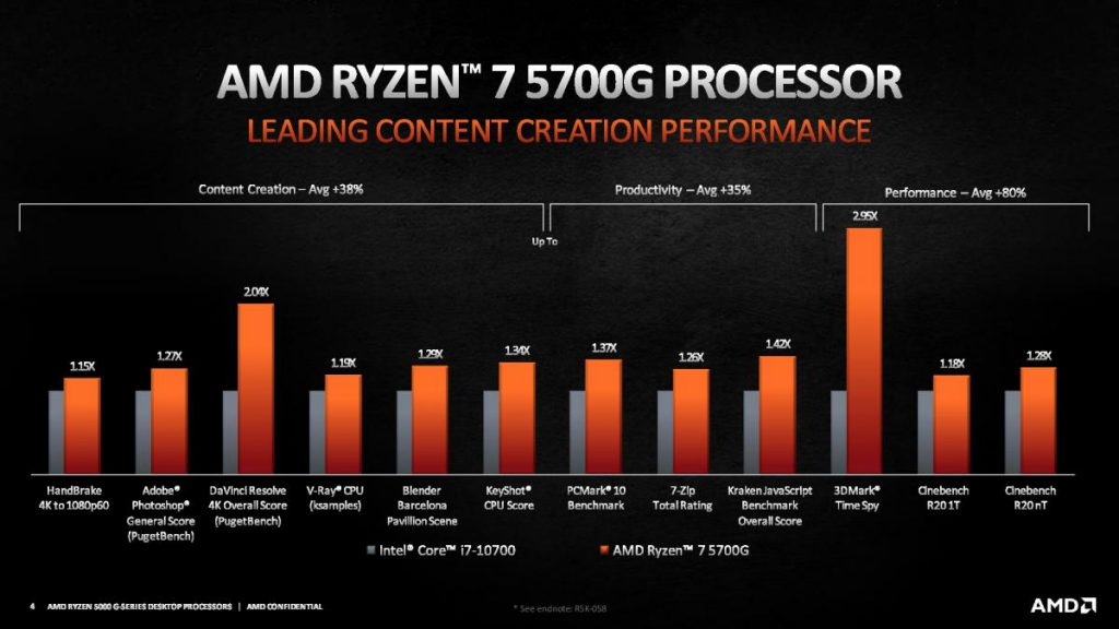 AMD launches new Ryzen 5000G desktop APUs but for OEM systems only