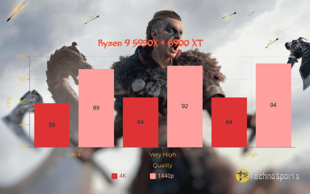 Assassins-Creed-Valhalla-CPU - Ryzen 9 5950X + 6900XT_TechnoSports.co.in