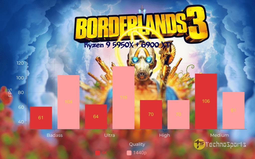 Borderlands-3-CPU - Ryzen 9 5950X + 6900XT_TechnoSports.co.in