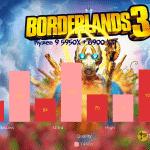 Borderlands-3-CPU – Ryzen 9 5950X + 6900XT_TechnoSports.co.in