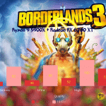 Borderlands-3-CPU_Ryzen 9 5900X + Radeon RX 6700 XT_TechnoSports.co.in