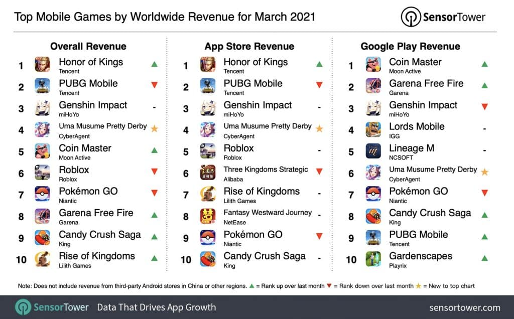 Honor of Kings surpassed PUBG Mobile in terms of revenue in the Q1 2021_TechnoSports.co.in