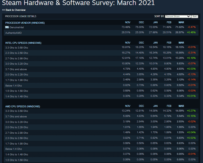 AMD continues to snatch CPU share from Intel as per latest Steam's Hardware survey