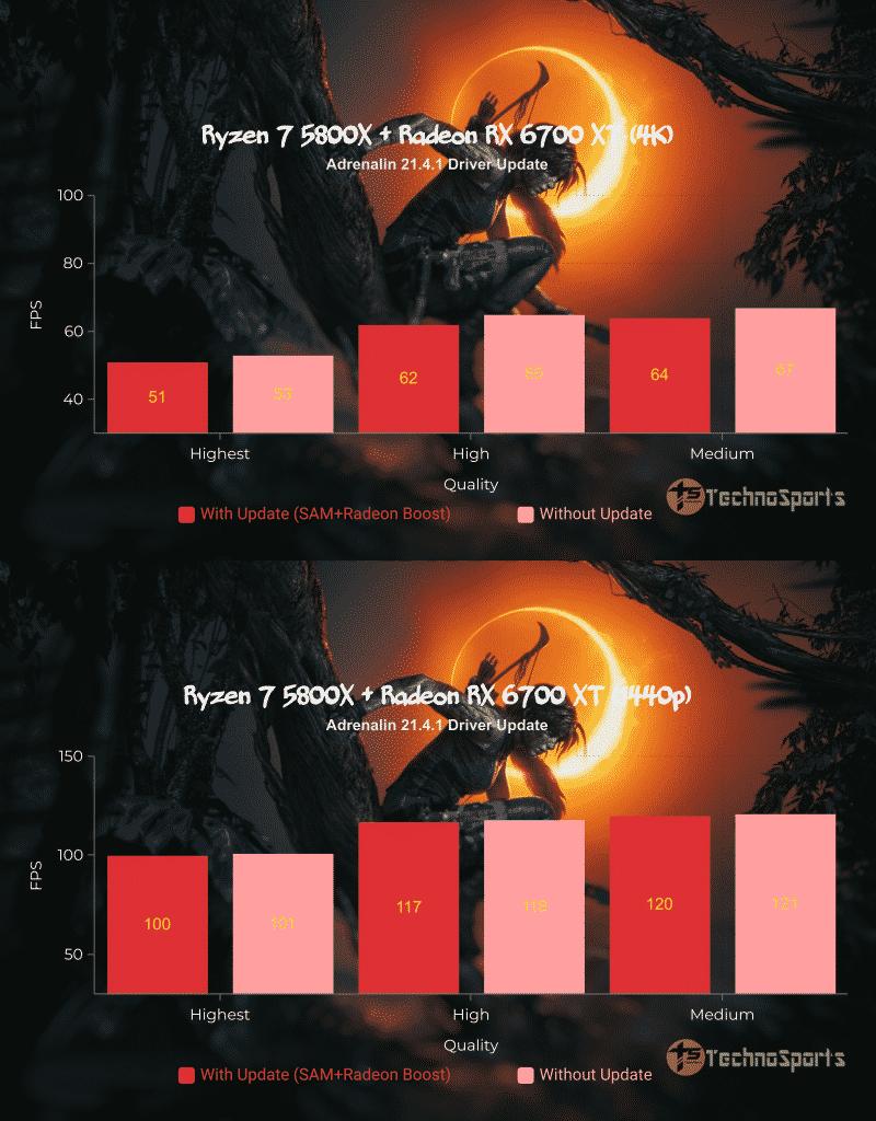 Far Cry New DawnNew AMD Radeon Software Adrenalin 21.4.1 tested!