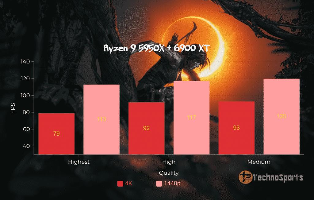 Shadow-of-The-Tomb-Raider-CPU - Ryzen 9 5950X + 6900XT_TechnoSports.co.in