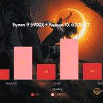 Shadow-of-The-Tomb-Raider-CPU_Ryzen 9 5900X + Radeon RX 6700 XT_TechnoSports.co.in