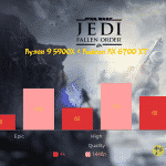 Star-Wars-Jedi-Fallen-Order-CPU_Ryzen 9 5900X + Radeon RX 6700 XT_TechnoSports.co.in