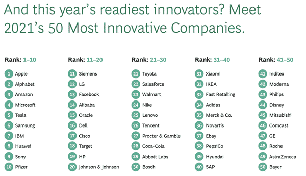 Top 50 Most Innovative Companies 2021 - Apple leads, followed by Alphabet_TechnoSports.co.in