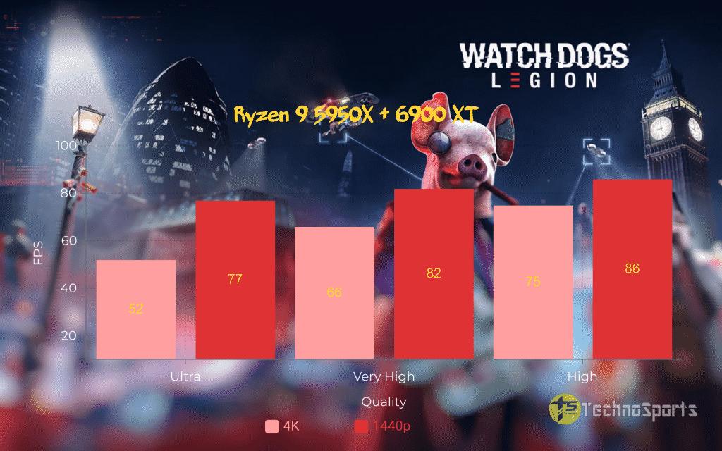 Watch-Dogs-Legion-CPU - Ryzen 9 5950X + 6900XT_TechnoSports.co.in