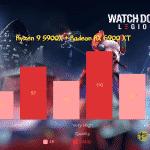 Watch-Dogs-Legion-CPU_Ryzen 9 5900X + Radeon RX 6900 XT_TechnoSports.co.in