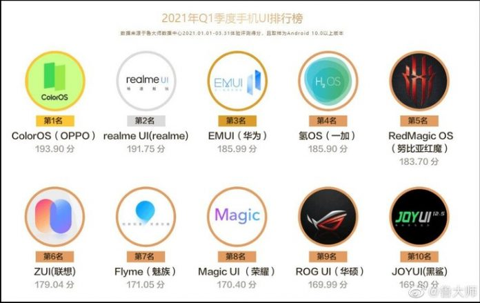 Xiaomi's MIUI and Samsung's One UI missing in Master Lu mobile UI ranking list of Q1 2021