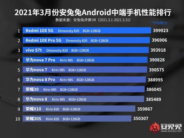 AnTuTu benchmark result March 2021: Black Shark 4 Pro tops ...
