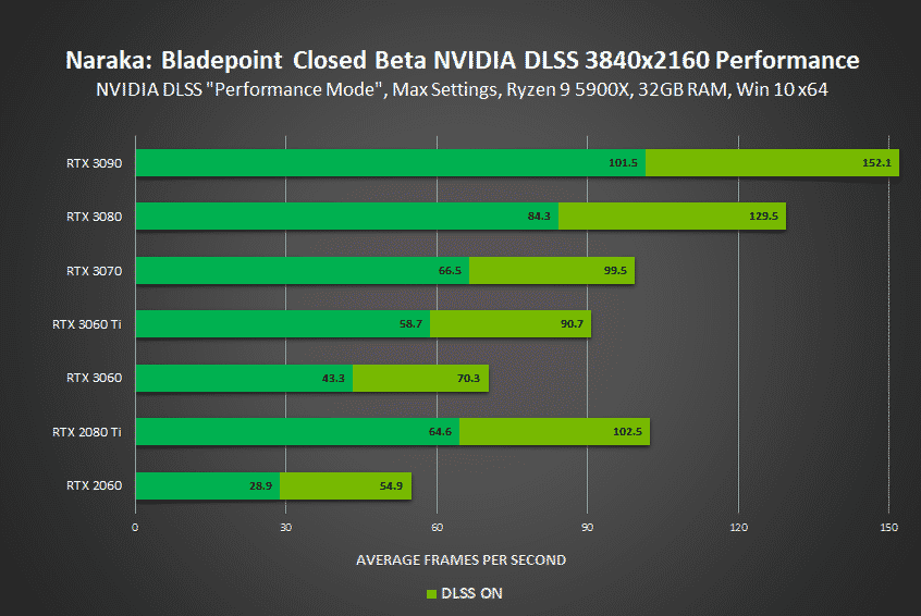 Naraka: Bladepoint and Mortal Shell get NVIDIA DLSS support as well