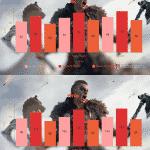 Assassian's Creed Valhalla – Ryzen 7 5800X vs Ryzen 9 5900X vs Ryzen 9 5950X_TechnoSports.co.in