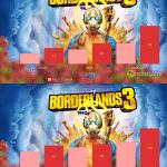 Borderlands 3 – Ryzen 5 5600X vs Ryzen 7 5800X
