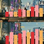 Cyberpunk 2077 – Ryzen 7 5800X vs Ryzen 9 5900X vs Ryzen 9 5950X__TechnoSports.co.in