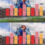 FIFA 21 – Ryzen 7 5800X vs Ryzen 9 5900X vs Ryzen 9 5950X__TechnoSports.co.in