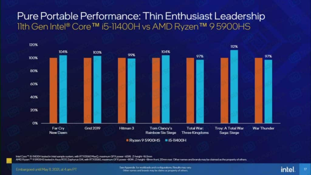 Intel compares Core i5-11400H to AMD Ryzen 9 5900HS in leaked presentation