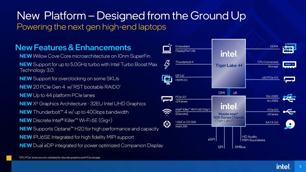 Intel Officially Launches Tiger Lake-H Mobile Processors Worldwide, Pumps 1 Million Chips into the Market