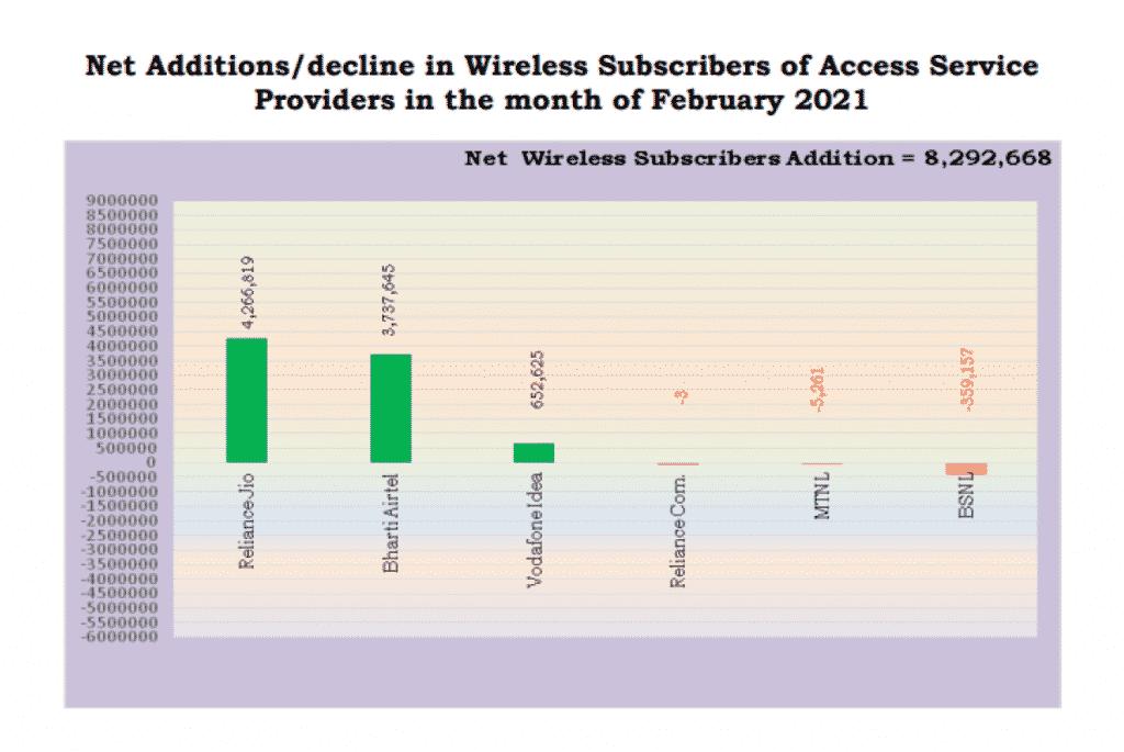 Reliance Jio and Airtel keeps on adding chunks of wireless subscribers says TRAI