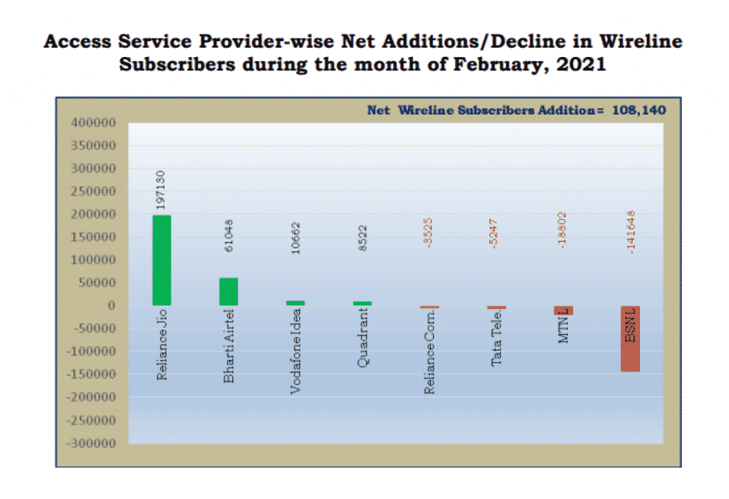 BSNL broadband customers are now switching to JioFiber indicates TRAI's latest report