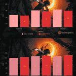 Shadow of The Tomb Raider – Ryzen 5 5600X vs Ryzen 7 5800X