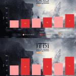 Star Wars Jedi Fallen Order – Ryzen 5 5600X vs Ryzen 7 5800X