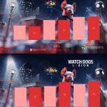 Watch Dog Legion – Ryzen 5 5600X vs Ryzen 7 5800X
