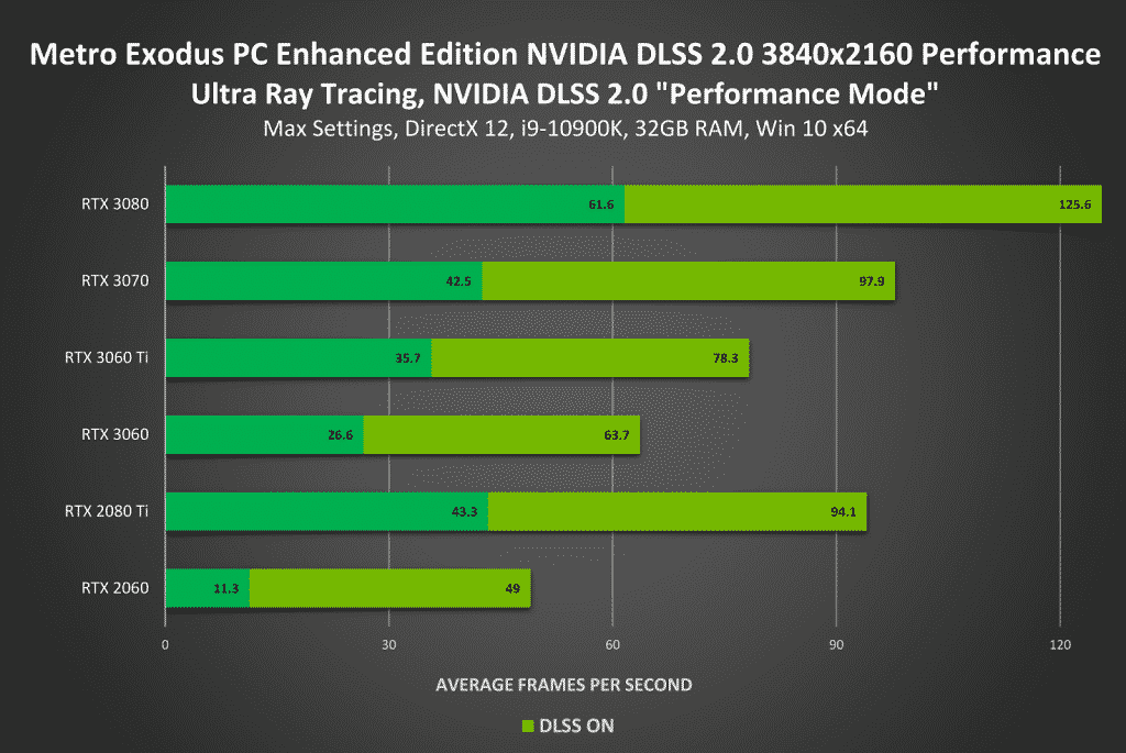 'Rust' gets NVIDIA Reflex support while Metro Exodus performs exceptionally well with NVIDIA DLSS