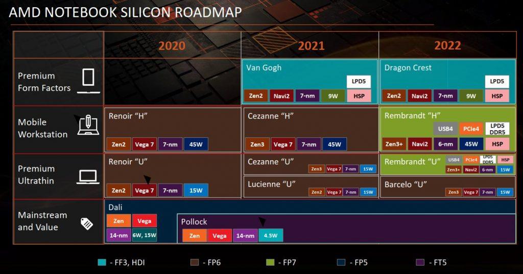 AMD Rembrandt APUs will lack Infinity Cache?