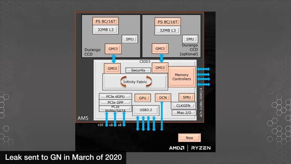 AMD's upcoming Zen 4 based Raphael CPUs based on the AM5 platform presentation leaked