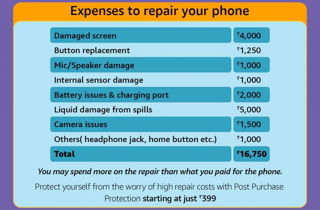 Amazon India brings new Post Purchase Protection for your smartphone with Acko for just ₹ 399
