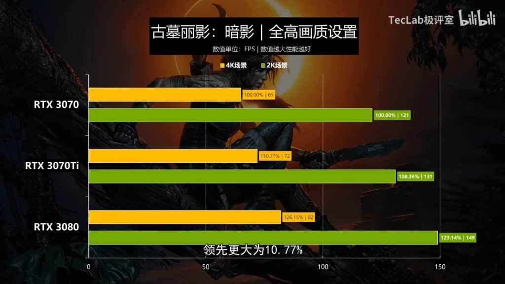 A new leak shows the mining capacity of GeForce RTX 3070 Ti GPU
