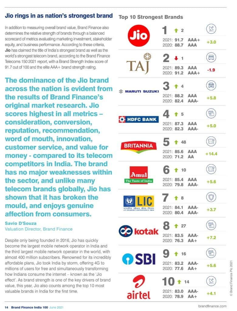 Jio is the Strongest Brand in India: Brand Finance Report